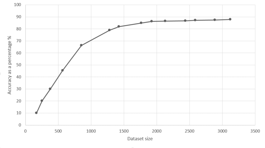 learning curve graph for dataset size